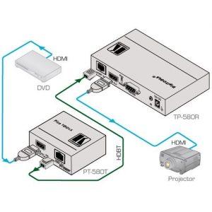 Передатчики интерфейсных сигналов